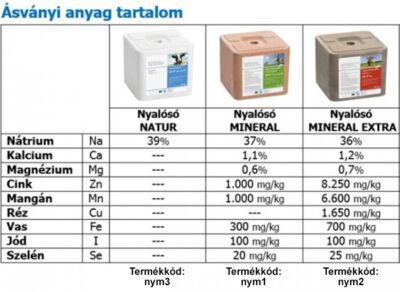 Nyalósó ásványi anyag tartalom