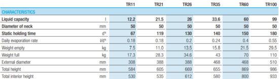 TR nitrogéntárolás_táblázat